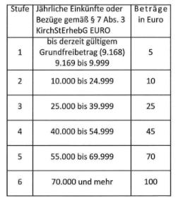 Besonderes Kirchgeld Nicht Zahlen
